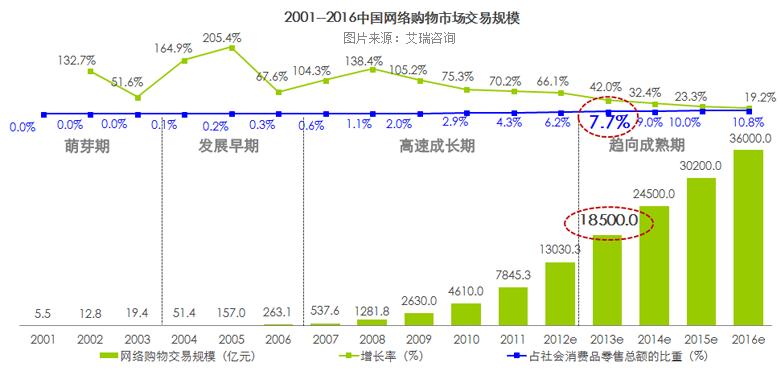 中国电子商务市场发展